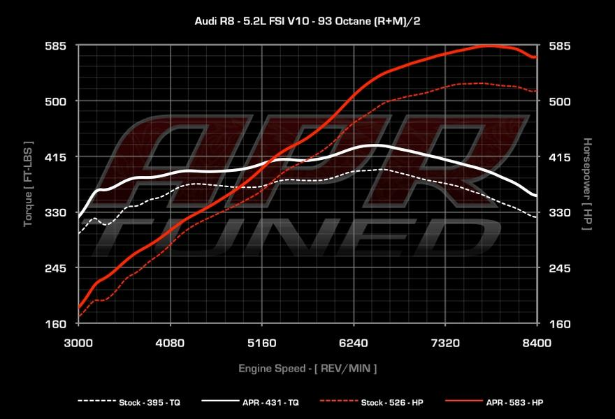 Audi R8 52 Fsi V10 Ecu Upgrade: Audi A8 V1 0 Engine Diagram At Visitlittlerock.org