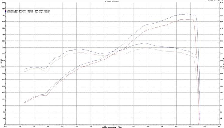 GMP Performance - BMW M5/M6 (E60/E63) S85 E-Flash ECU Tuning Software