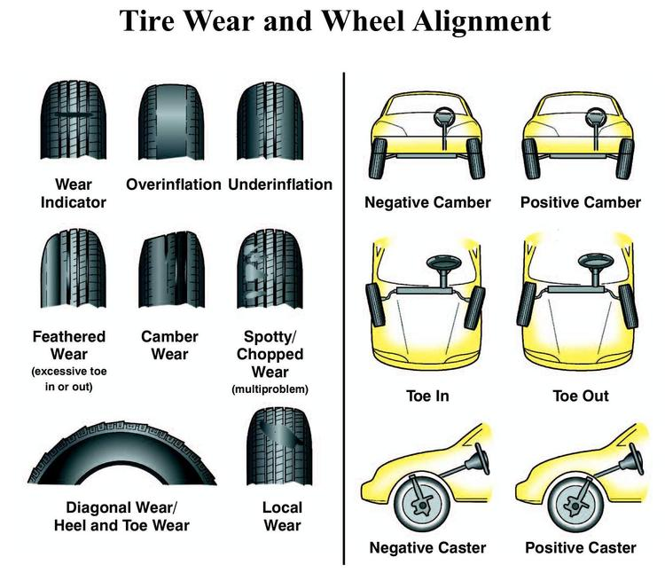 GMP - Alignment & Tire Wear FAQs