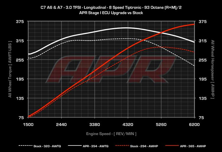 APR Audi C7 A6 and A7 3.0 TFSI V6 ECU Upgrade (Single Program)