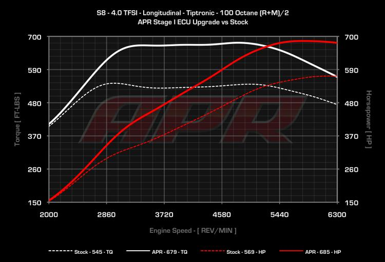 Audi S8 4.0 TFSI V8 APR Stage 1 ECU Upgrade