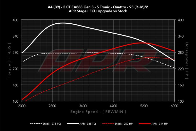 Audi B9 A4/A5/Q5/allroad APR 2.0T Stage 1 ECU Upgrade