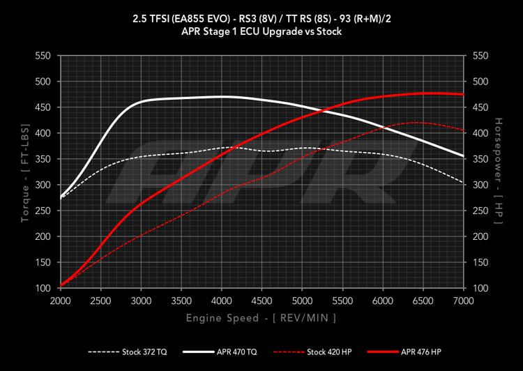 Audi RS3/TT-RS 2.5 TFSI EA855 EVO APR Stage 1 ECU Upgrade