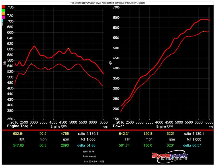 BMW F9X M5/M8 Carbahn Autoworks Smooth Power Flash Tuner Stage 1 Software